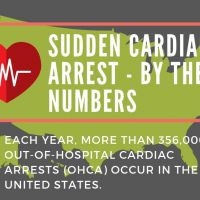 Sudden Cardiac Arrest: By the Numbers